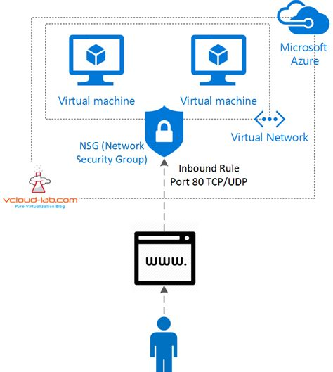 CREATE NEW NSG (NETWORK SECURITY GROUP - VIRTUAL FIREWALL