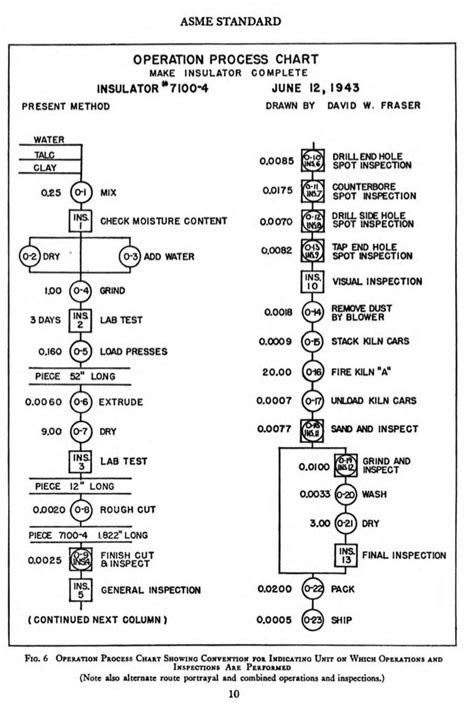 From ASME STANDARD, Operation and Flow Process Charts