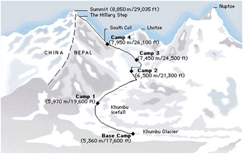 Climbing Mount Everest | Equipment for Expeditions