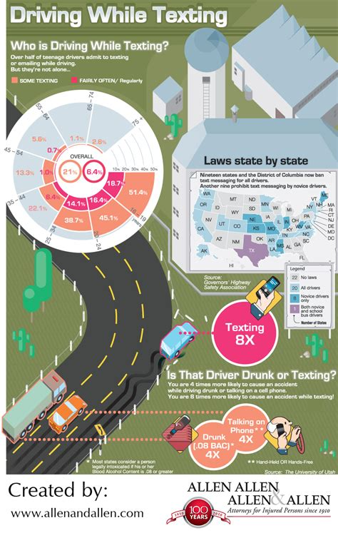 Top 9 Driving While Texting Infographics - Infographics