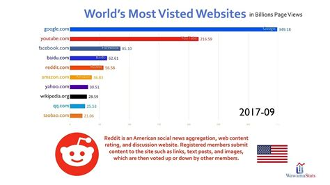 Top 10 Most Visited Website Ranking History (2016-2018