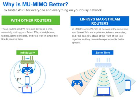 Multi-User MIMO delivers up to 3x better home Wi-Fi [VIDEO