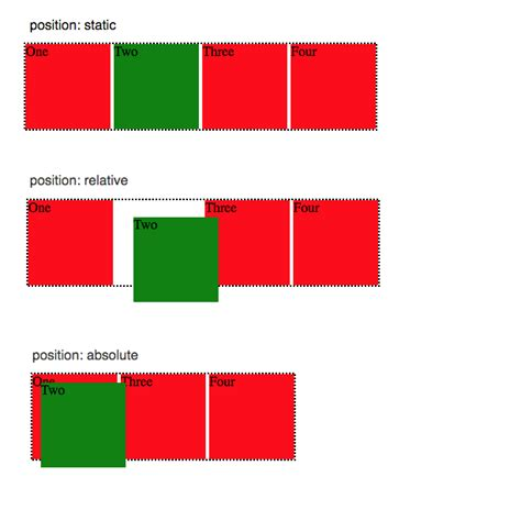 Difference between css position absolute versus relative